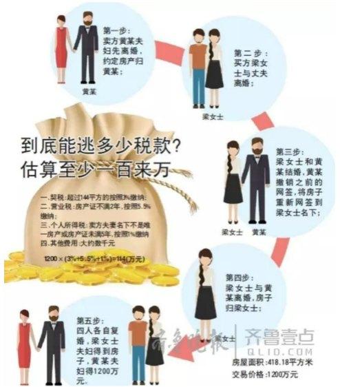eec72ed2f Chinese Real Estate Shenanigans – Bizarre Divorce & Remarry Scheme ...